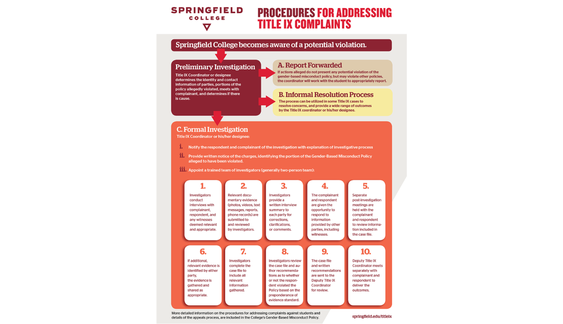 An infographic about the procedures for addressing Title IX compaints at Springfield College.